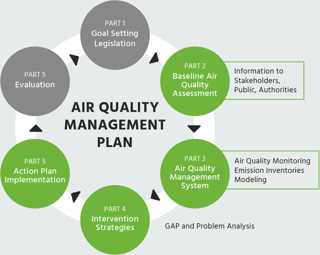 air_quality_diagram