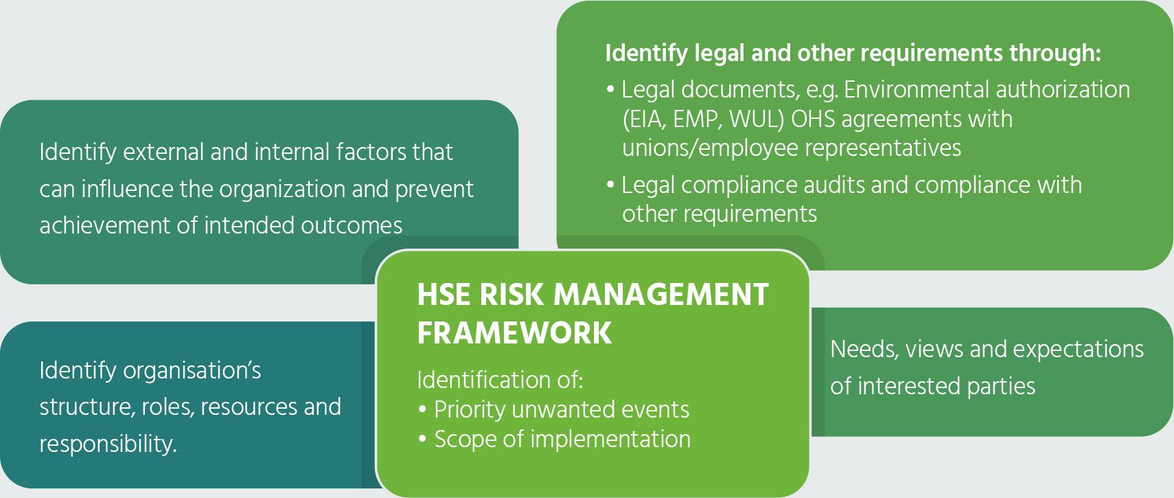 hse_management_diagram_2
